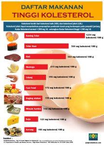 Cara Mengatasi Kolesterol dengan Cepat dan Alami